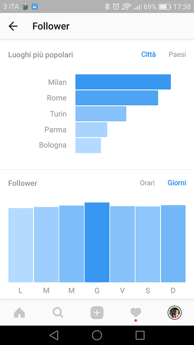 analytics instagram luoghi e giorni follower